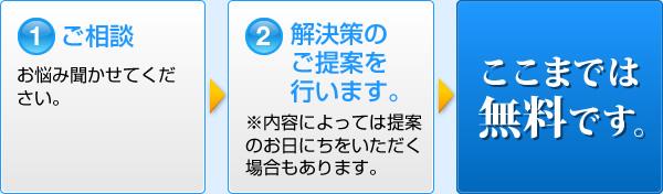 1. ご相談 お悩み聞かせてください。→2. 解決策のご提案を行います。※内容によっては提案のお日にちをいただく場合もあります。→ここまでは無料です。